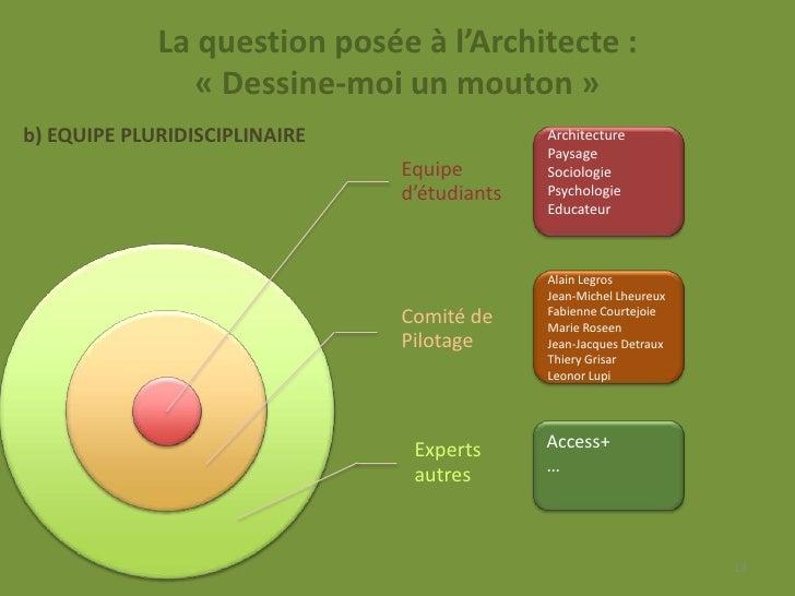 La question posée à l'Architecte :                « Dessine-moi un mouton »b) EQUIPE PLURIDISCIPLINAIRE                 Ar...