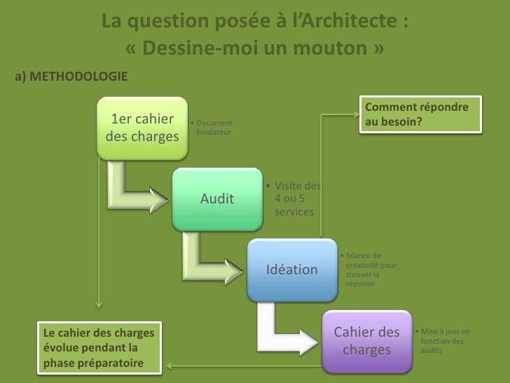 La question posée à l'Architecte :                « Dessine-moi un mouton »a) METHODOLOGIE                                ...