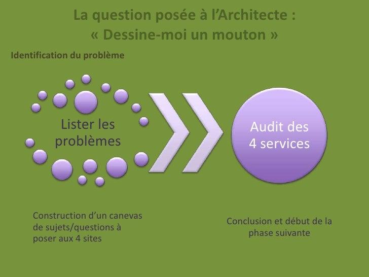 La question posée à l'Architecte :                 « Dessine-moi un mouton »Identification du problème           Lister le...