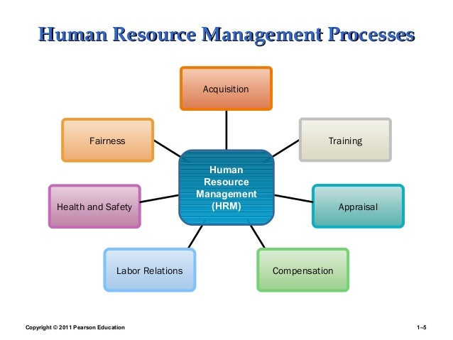 international human resource management determining the 1 master thesis in international business international human resource management: drivers of subsidiary performance - the impact of subsidiaries' autonomy in determining hr-policies kristine svendsen.