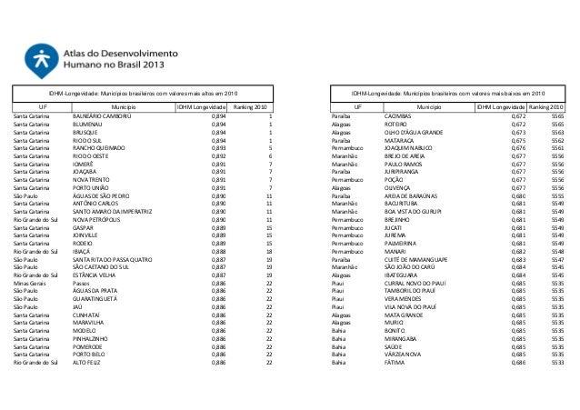 IDHM-Longevidade: Municípios brasileiros com valores mais altos em 2010 UF  Santa Catarina Santa Catarina Santa Catarina S...