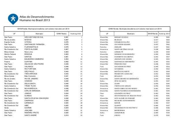 IDHM-Renda: Municípios brasileiros com valores mais altos em 2010 UF São Paulo Rio de Janeiro Espírito Santo São Paulo San...