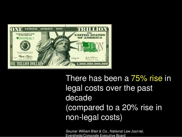There has been a 75% rise in legal costs over the past decade (compared to a 20% rise in non-legal costs) Source: William ...