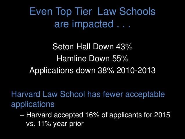 Even Top Tier Law Schools are impacted . . . Seton Hall Down 43% Hamline Down 55% Applications down 38% 2010-2013 Harvard ...
