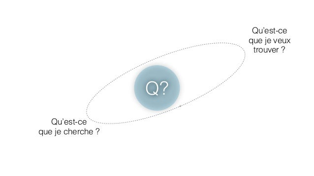Q?  Qu'est-ce  que je cherche ?  Qu'est-ce  que je veux  trouver ?