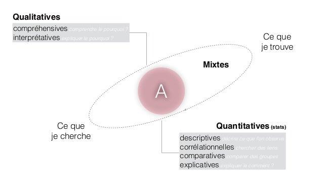 A  Qualitatives  Ce que  je cherche  Ce que  je trouve  Quantitatives (stats)  descriptives décrire ce que l'on observe  c...