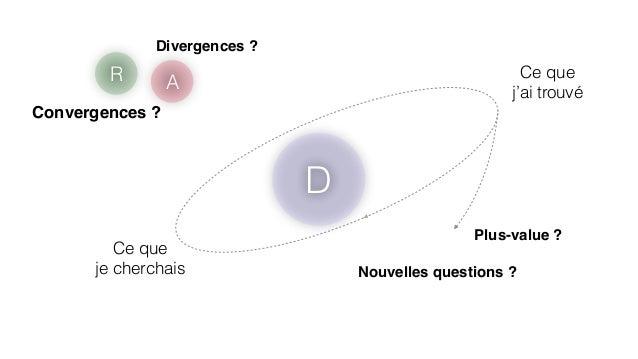 D  Divergences ?  Ce que  je cherchais  Ce que  j'ai trouvé  Convergences ?  Plus-value ?  Nouvelles questions ?  R A