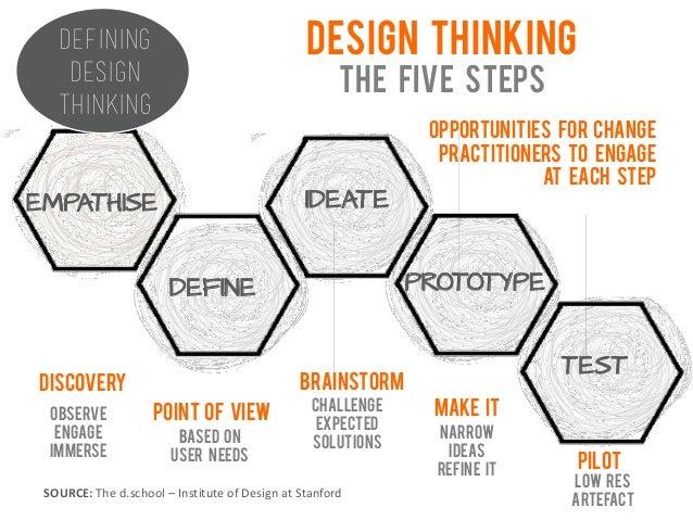 Design Thinking Meets Change Management