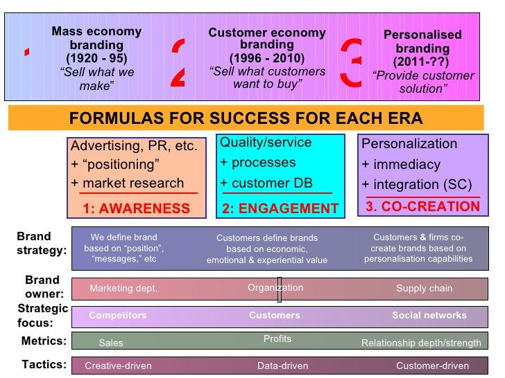"Marketing Dept. Mass economy branding (1920 - 95) "" Sell what we make "" Customer economy branding (1996 - 2010) "" Sell wha..."