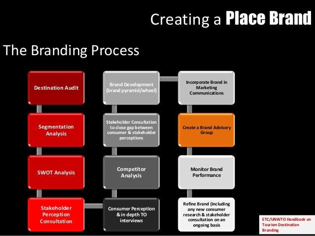 The Branding Process ETC/UNWTO Handbook on Tourism Destination Branding Destination Audit Segmentation Analysis SWOT Analy...