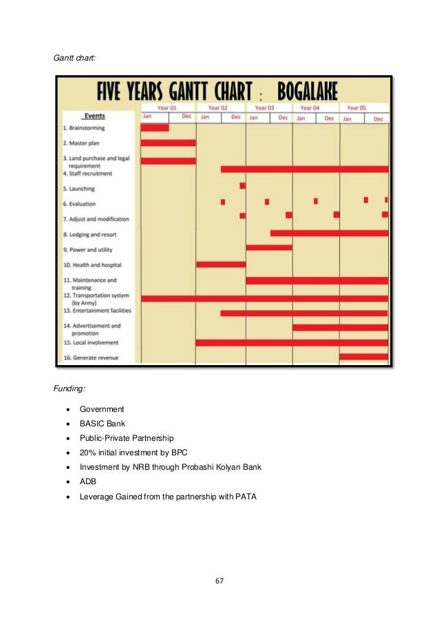 67  Gantt chart:  Funding:   Government   BASIC Bank   Public-Private Partnership   20% initial investment by BPC   I...
