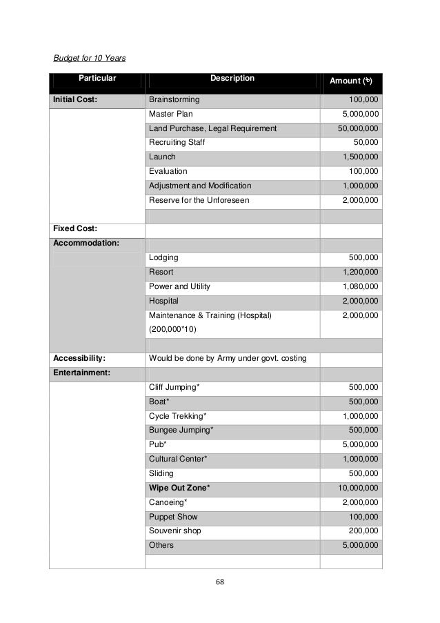 68  Budget for 10 Years Particular Description Amount () Initial Cost: Brainstorming 100,000  Master Plan  5,000,000 Land ...