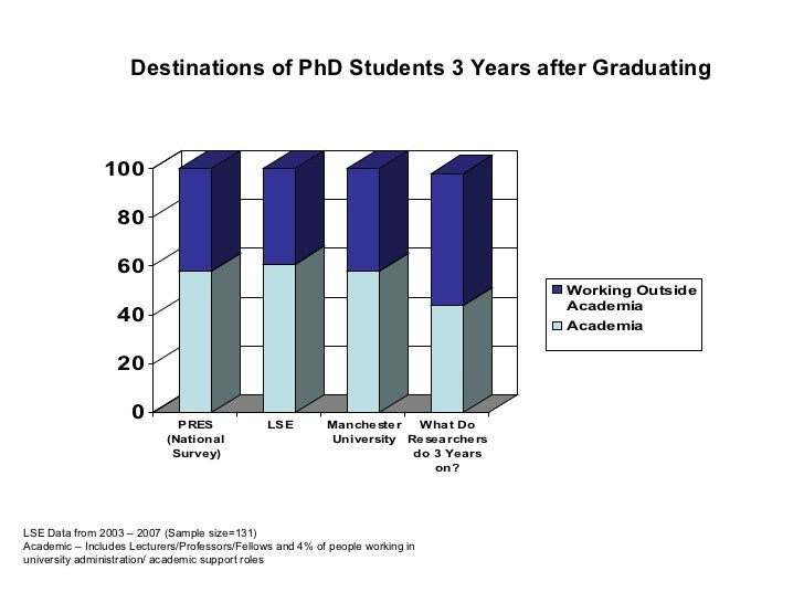 Destinations of PhD Students 3 Years after Graduating LSE Data from 2003 – 2007 (Sample size=131) Academic – Includes Lect...