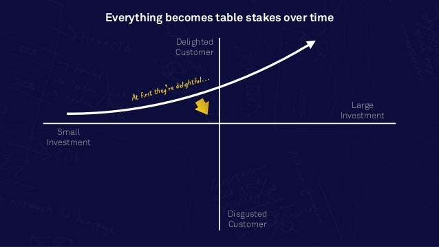 Delighted Customer Small Investment Disgusted Customer Large Investment Everything becomes table stakes over time At first...