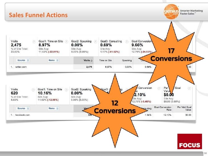 Sales Funnel Actions<br />