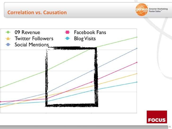 Correlation vs. Causation<br />