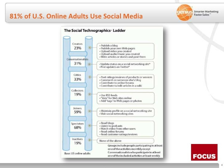 81% of U.S. Online Adults Use Social Media<br />