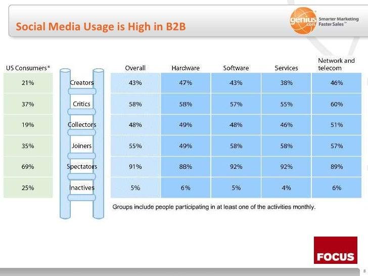 Social Media Usage is High in B2B<br />