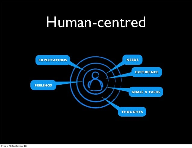 Human-centred NEEDSEXPECTATIONS GOALS & TASKS FEELINGS EXPERIENCE THOUGHTS Friday, 13 September 13