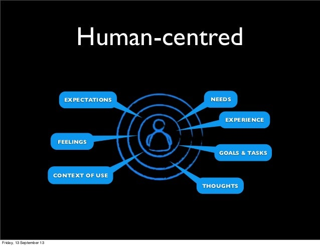 Human-centred NEEDSEXPECTATIONS GOALS & TASKS FEELINGS EXPERIENCE THOUGHTS CONTEXT OF USE Friday, 13 September 13