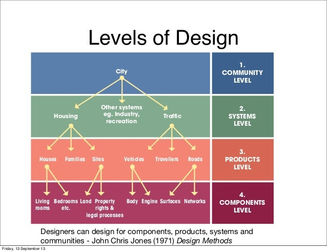 Levels of Design Designers can design for components, products, systems and communities - John Chris Jones (1971) Design M...