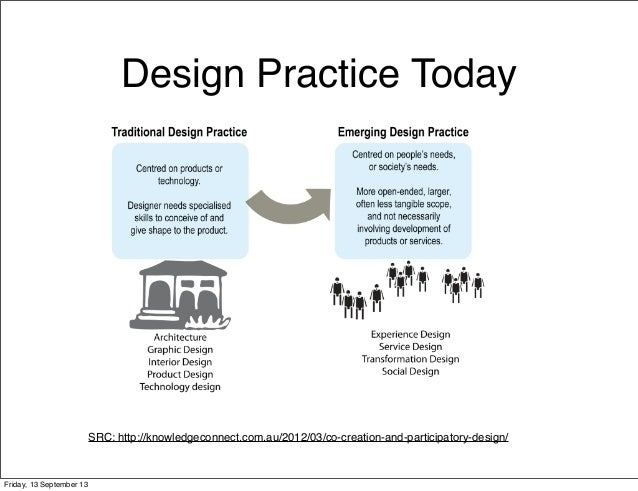 Design Practice Today SRC: http://knowledgeconnect.com.au/2012/03/co-creation-and-participatory-design/ Friday, 13 Septemb...