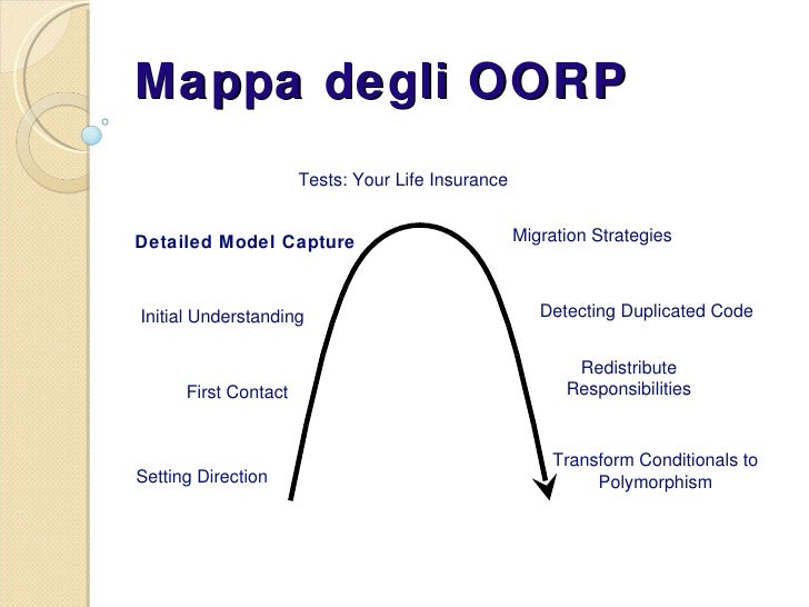 Mappa degli OORP Tests: Your Life Insurance Detailed Model Capture Initial Understanding First Contact Setting Direction M...