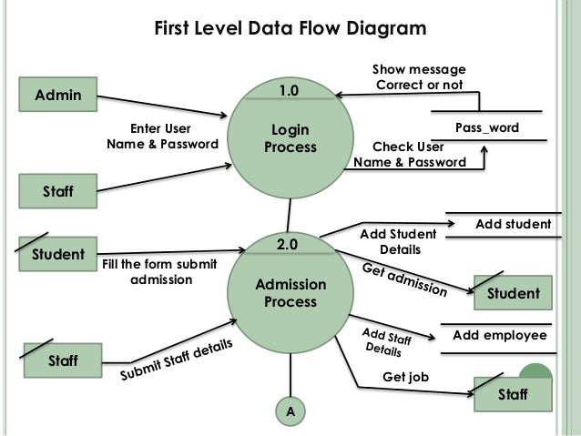 school management system school data flow diagram data flow diagram for hospital management system #6