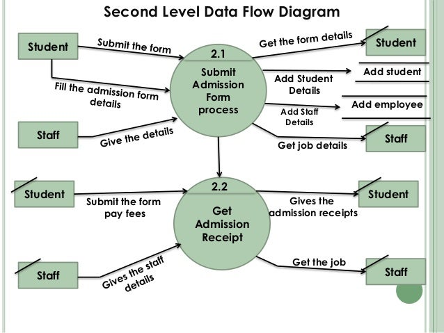 patient admission data flow diagram school data flow diagram school management system