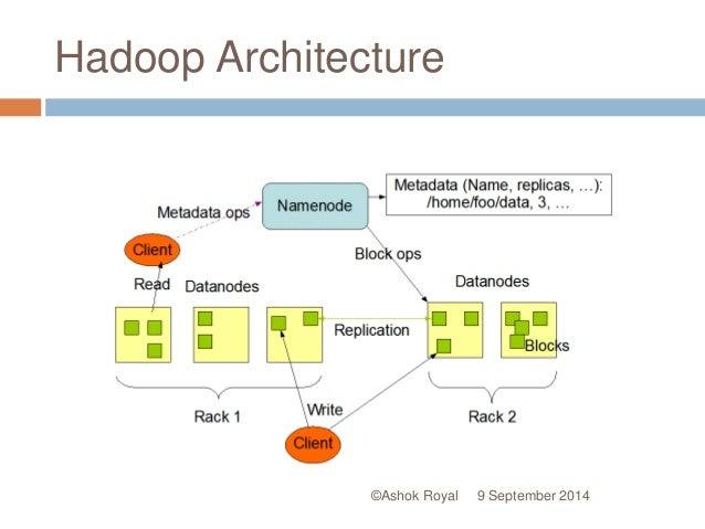 Best 28 ppt big data hadoop big data hadoop online for Hadoop architecture ppt