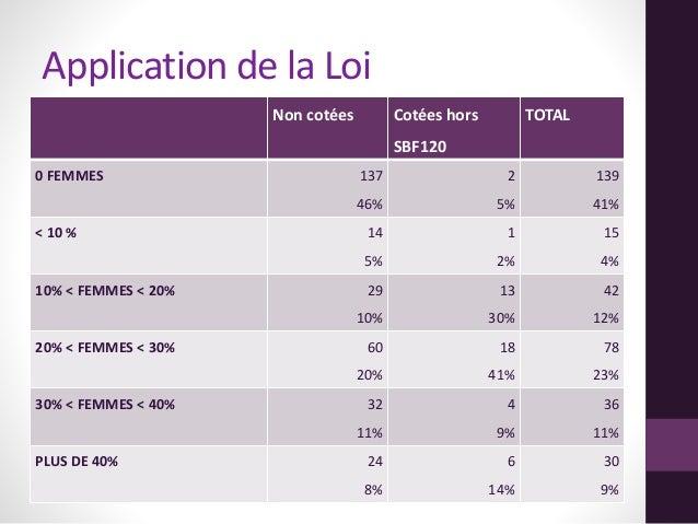 Application de la Loi Non cotées Cotées hors SBF120 TOTAL 0 FEMMES 137 46% 2 5% 139 41% < 10 % 14 5% 1 2% 15 4% 10% < FEMM...