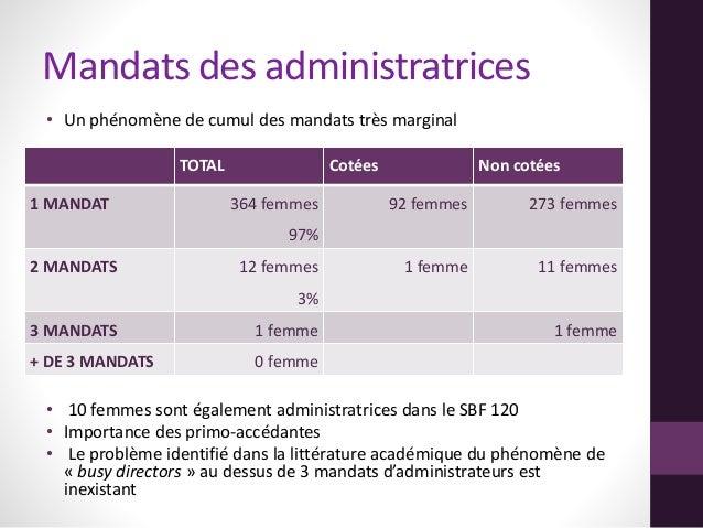 Mandats des administratrices • Un phénomène de cumul des mandats très marginal • 10 femmes sont également administratrices...