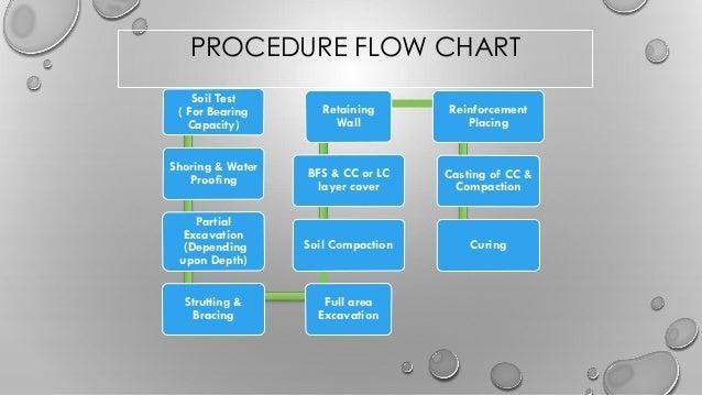 Mat foundation presentation abhijatrik 28c 7 procedure flow chart ccuart Image collections