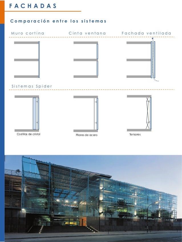 Detalle constructivo y formas de instalar vidrios para fachadas
