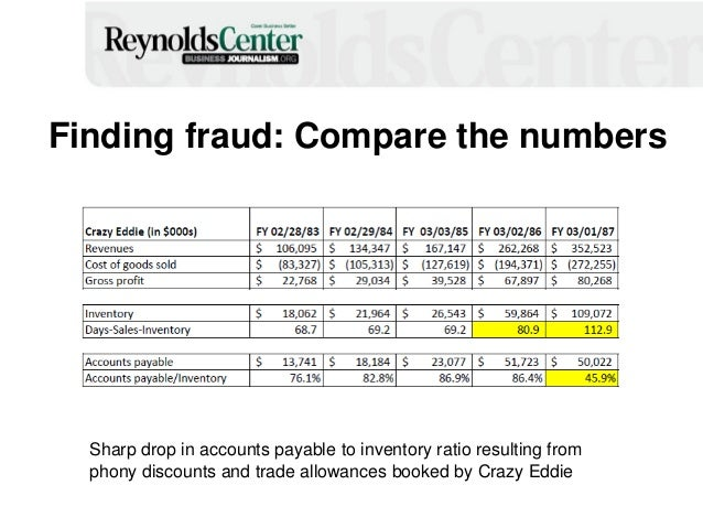 Finding fraud: Compare the numbers Sharp drop in accounts payable to inventory ratio resulting from phony discounts and tr...
