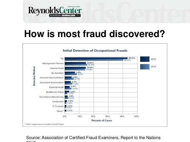 How is most fraud discovered? Source: Association of Certified Fraud Examiners, Report to the Nations