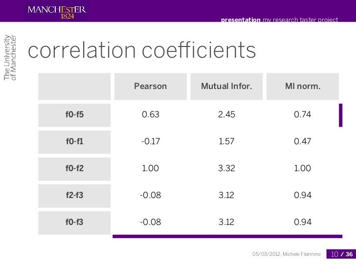 presentation my research taster projectcorrelation coefficients           Pearson   Mutual Infor.                MI norm.   ...