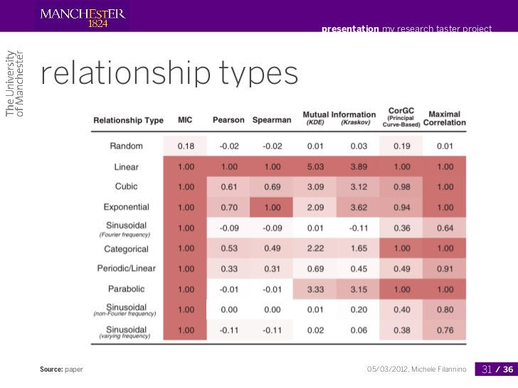 presentation my research taster projectrelationship typesSource: paper                  05/03/2012, Michele Filannino   31...