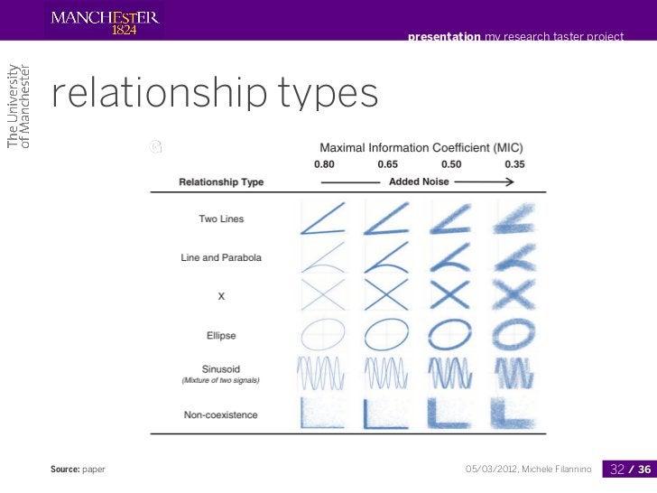 presentation my research taster projectrelationship typesSource: paper                  05/03/2012, Michele Filannino   32...