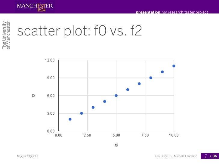 presentation my research taster projectscatter plot: f0 vs. f2f2(x) = f0(x) + 1              05/03/2012, Michele Filannino...