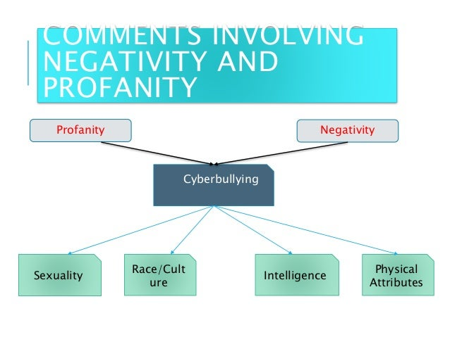 Detecting the presence of cyberbullying using computer software Slide 3