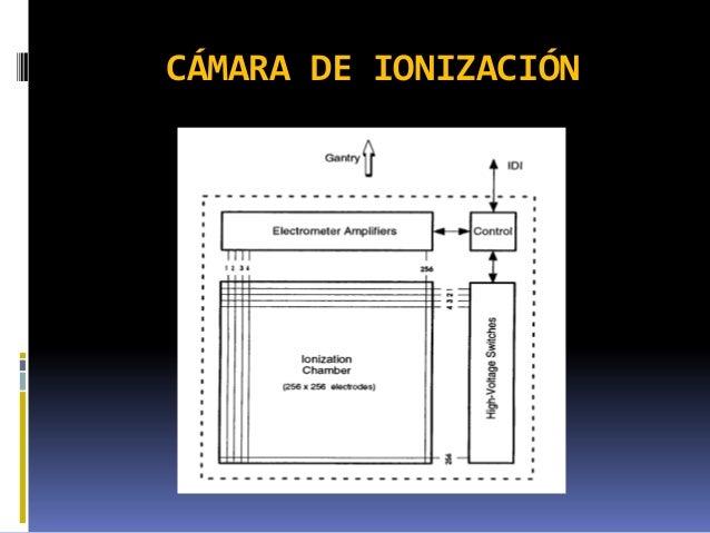 Resultado de imagen de Cámara de ionización