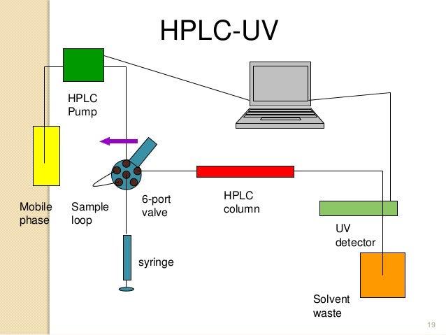Detectors Hplc