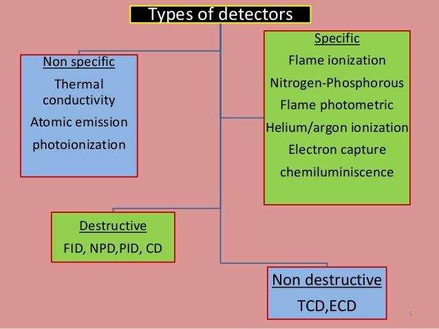 Detectors in GC