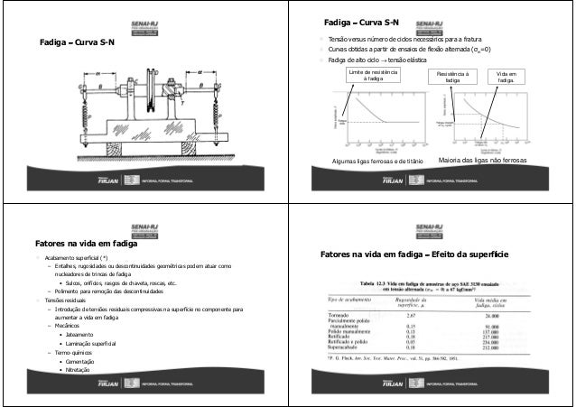 Fadiga –––– Curva S-N Tensão versus número de ciclos necessários para a fratura Curvas obtidas a partir de ensaios de flex...
