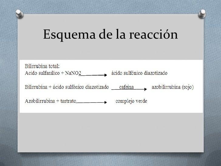 Esquema de la reacción<br />