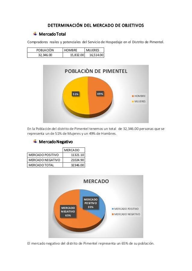 DETERMINACIÓN DEL MERCADO DE OBJETIVOS MercadoTotal Compradores reales y potenciales del Servicio de Hospedaje en el Distr...
