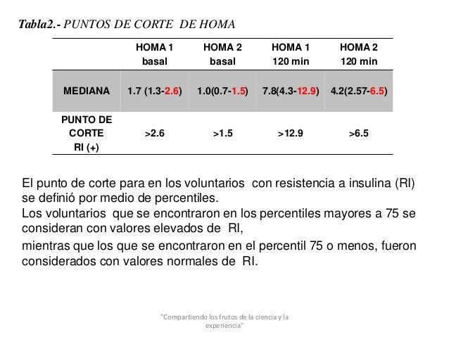 Determinación del valor de corte HOMA-IR en una población
