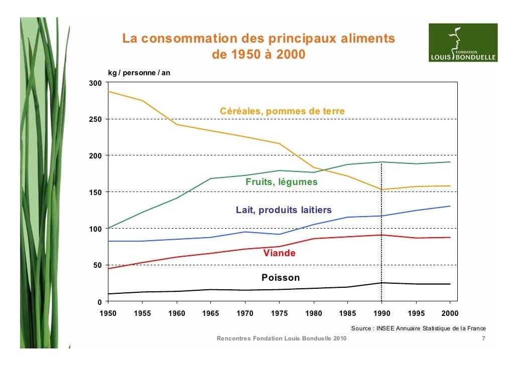 La consommation de fruits et l gumes d terminants et for Consommation moyenne menage electricite
