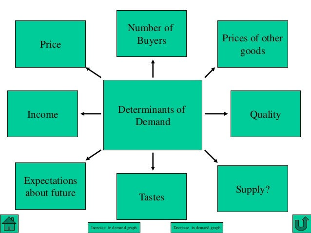 the determinants of factors of price What factors force a shift in a demand curve shifts in a demand curve can be caused by price fluctuations if a company raises the price of a specific product.